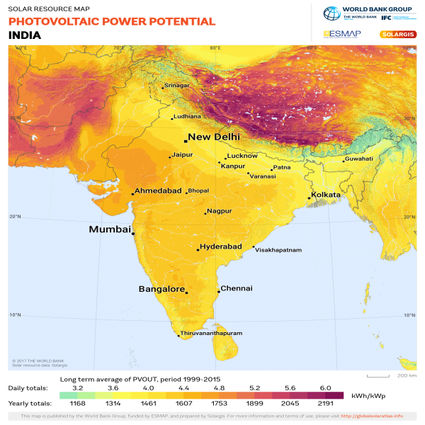Current Indian Solar Scenario